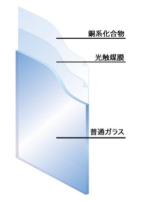 抗菌・抗ウイルスガラス「ウイルスクリーン」